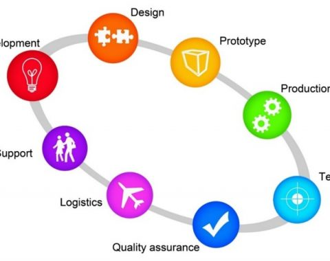 Advanced Product Quality Planning APQP training online